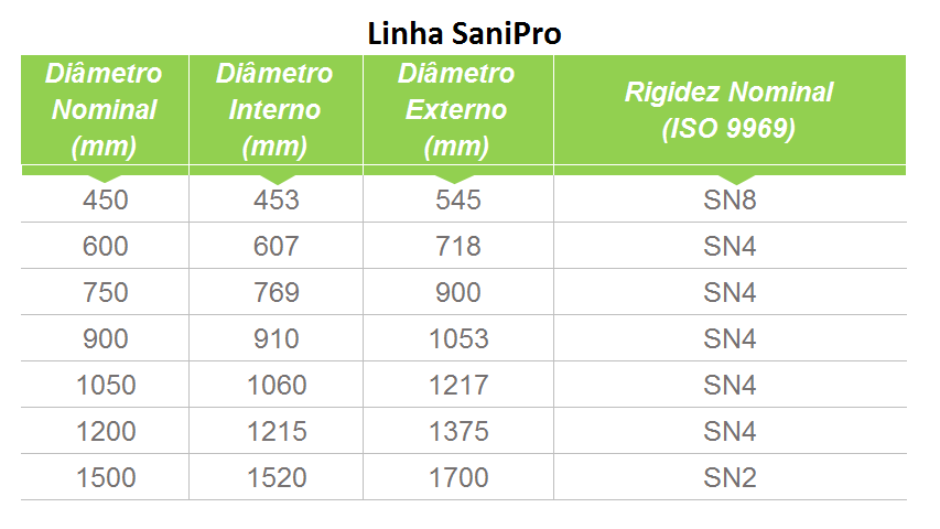 tabela-1-sanopro