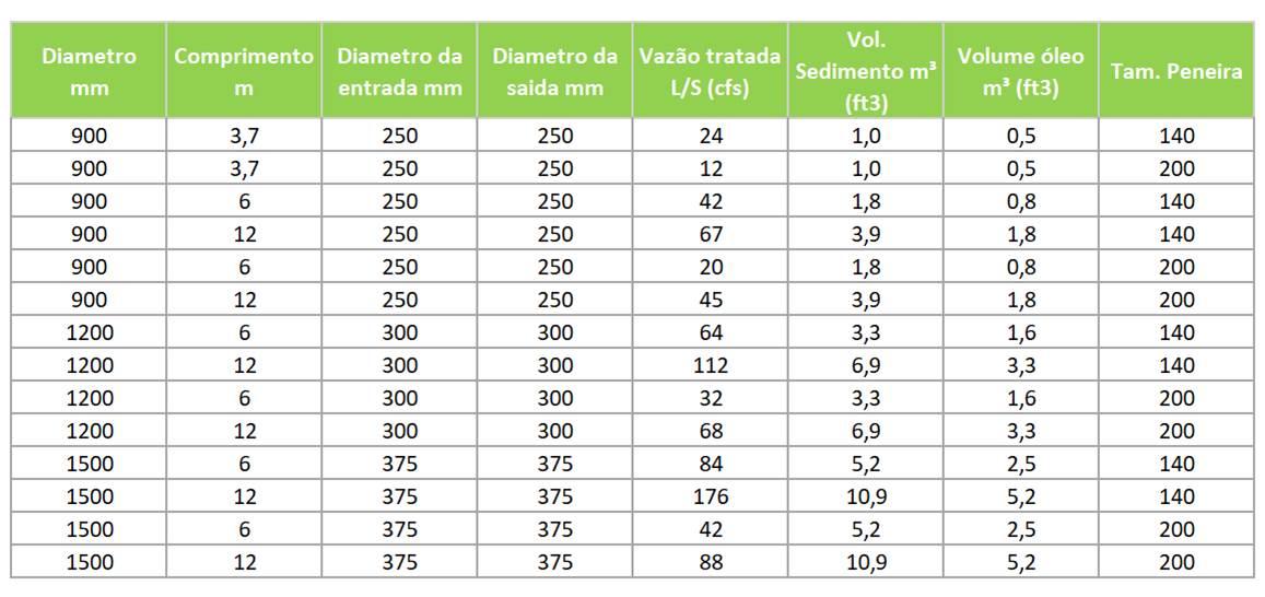 tabela-unidade-de-qualidade-agua